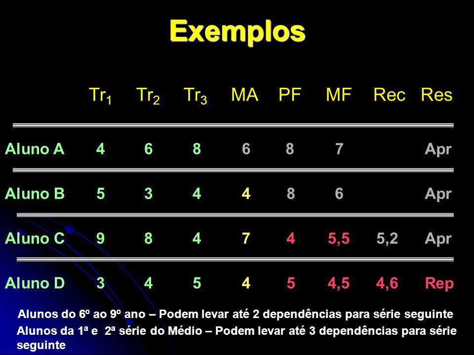 Exemplos Tr1 Tr2 Tr3 MA PF MF Rec Res Aluno A 4 6 8 6 8 7 Apr Aluno B
