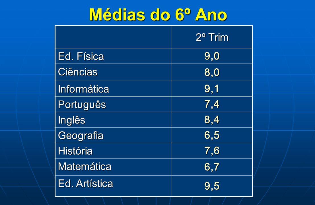 Médias do 6º Ano 2º Trim 9,0 Ed. Física 8,0 Ciências 9,1 Informática