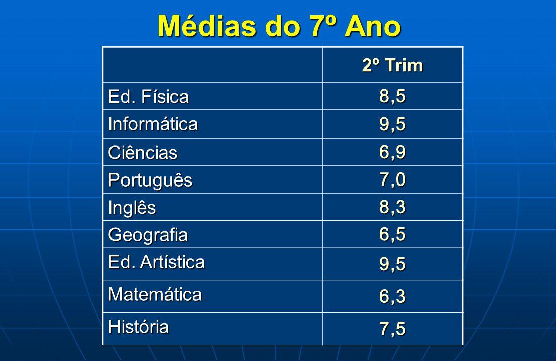 Médias do 7º Ano 2º Trim 8,5 Ed. Física 9,5 Informática 6,9 Ciências