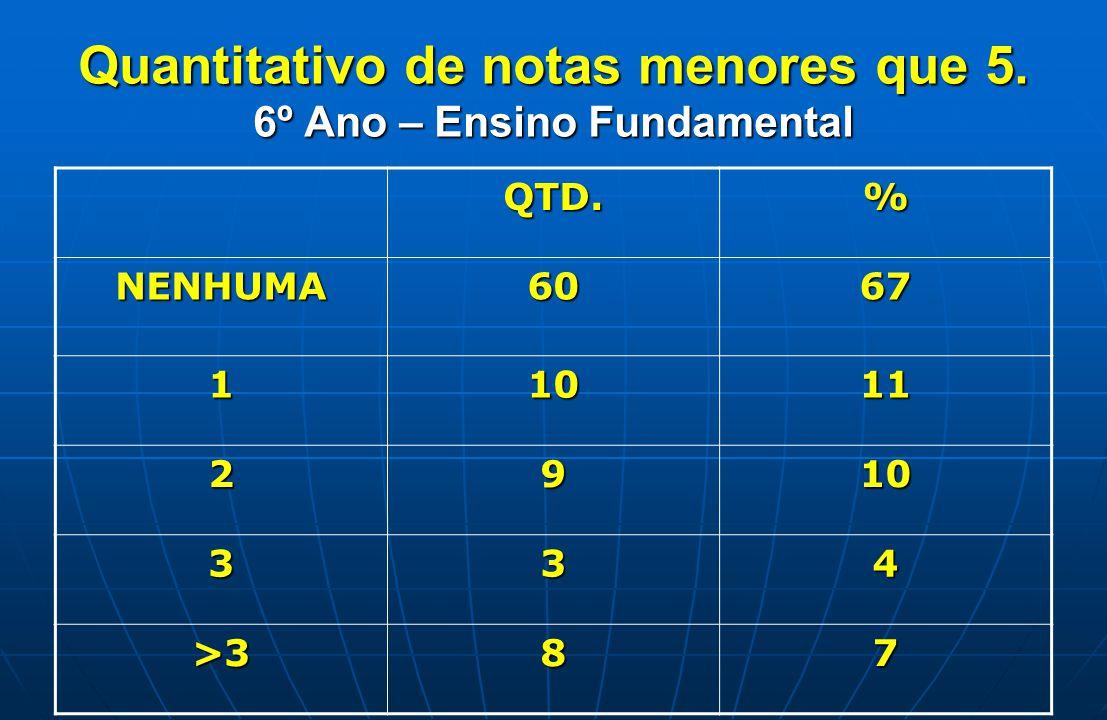 Quantitativo de notas menores que 5. 6º Ano – Ensino Fundamental