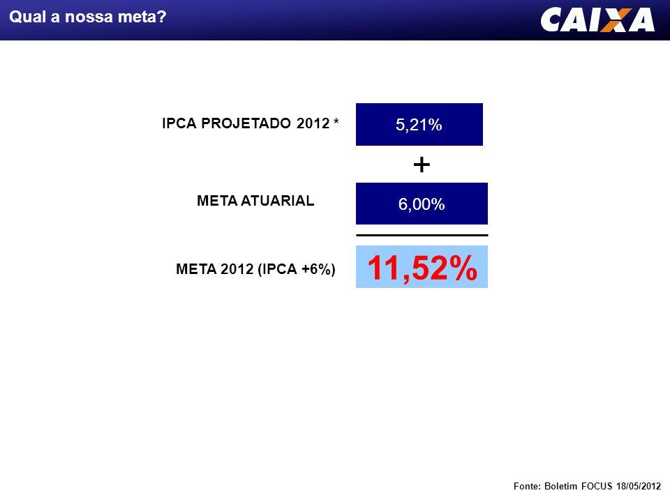 + 11,52% - Qual a nossa meta 5,21% 6,00% 4,51% 7,01%