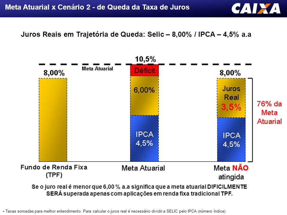 Juros Reais em Trajetória de Queda: Selic – 8,00% / IPCA – 4,5% a.a