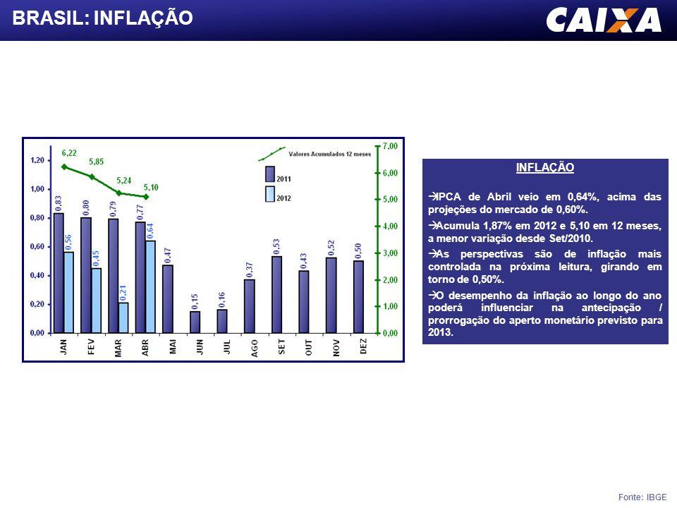 BRASIL: INFLAÇÃO INFLAÇÃO