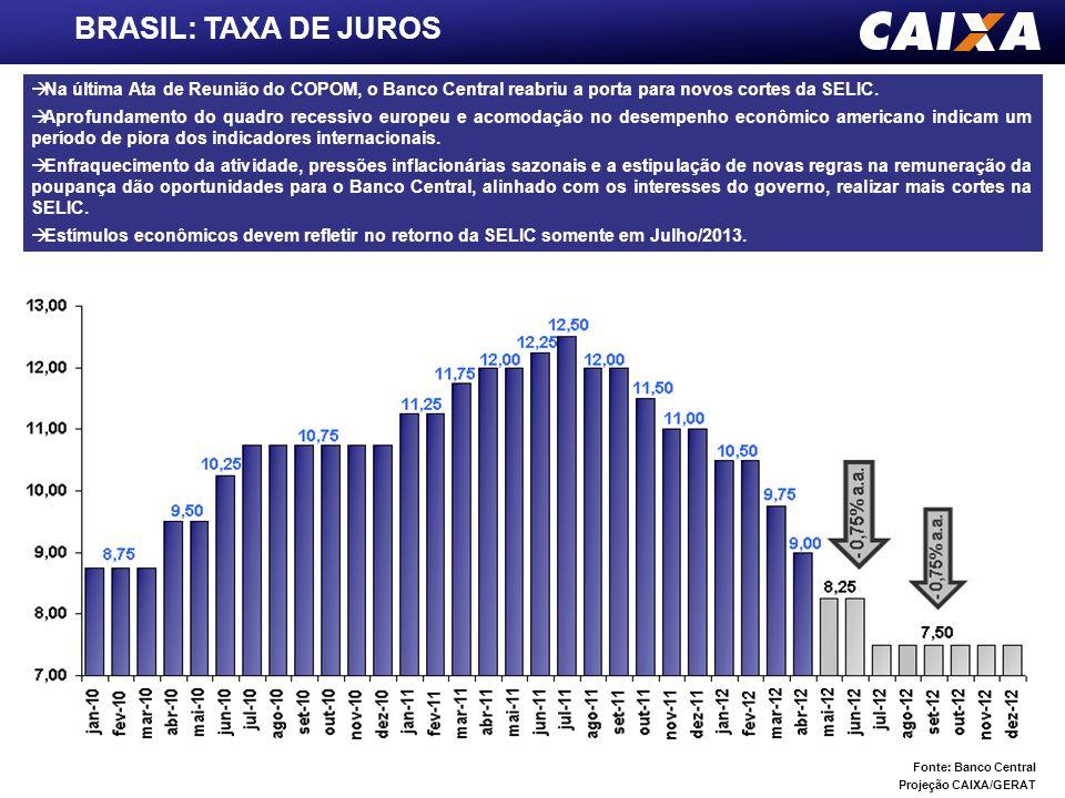 BRASIL: TAXA DE JUROS Na última Ata de Reunião do COPOM, o Banco Central reabriu a porta para novos cortes da SELIC.