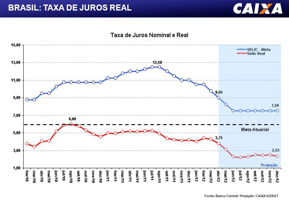 BRASIL: TAXA DE JUROS REAL