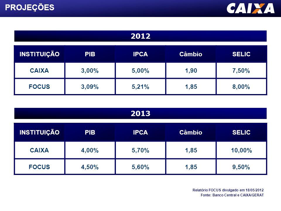 PROJEÇÕES 2012 2013 INSTITUIÇÃO PIB IPCA Câmbio SELIC CAIXA 3,00%