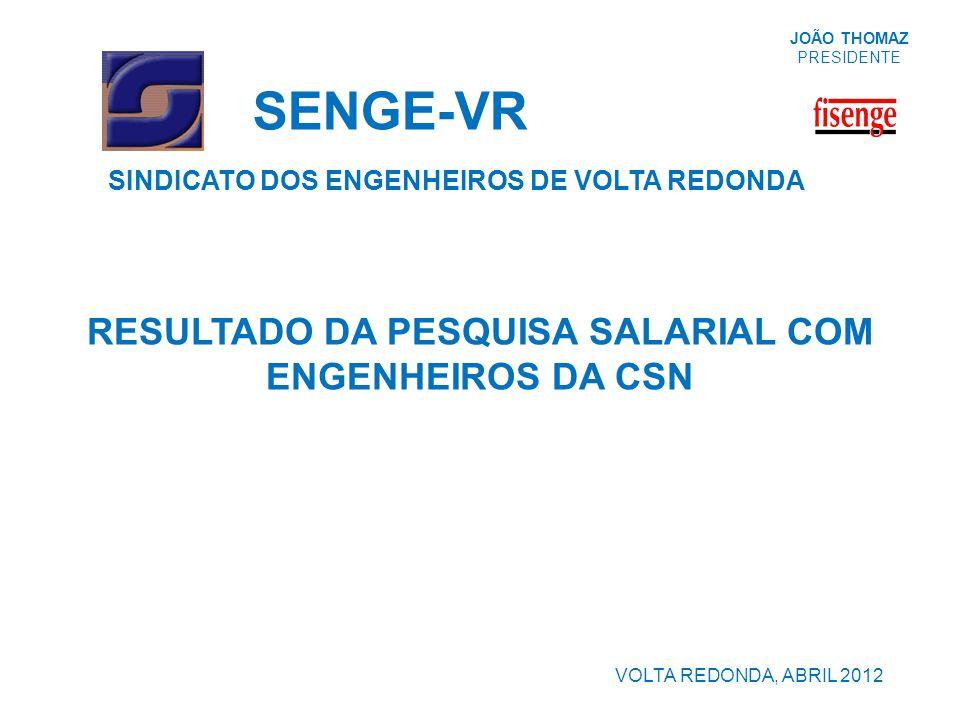 RESULTADO DA PESQUISA SALARIAL COM ENGENHEIROS DA CSN