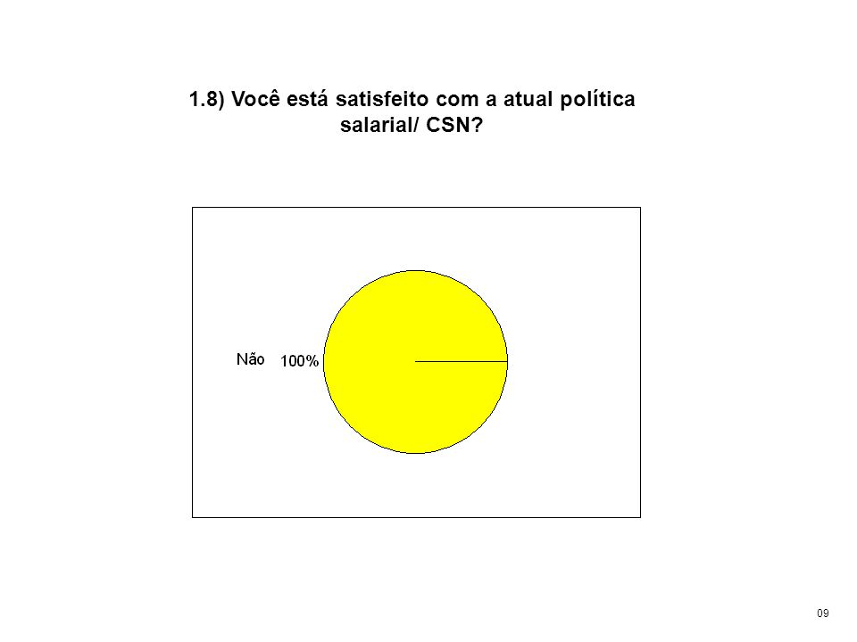 1.8) Você está satisfeito com a atual política