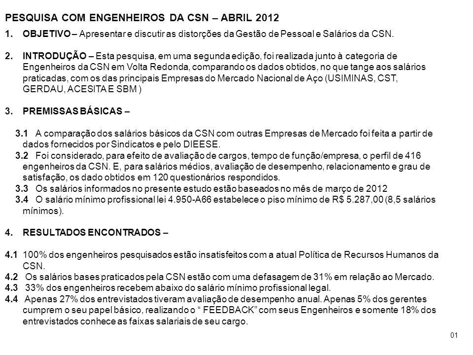 PESQUISA COM ENGENHEIROS DA CSN – ABRIL 2012