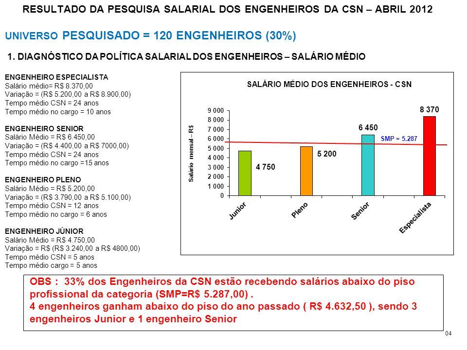 RESULTADO DA PESQUISA SALARIAL DOS ENGENHEIROS DA CSN – ABRIL 2012