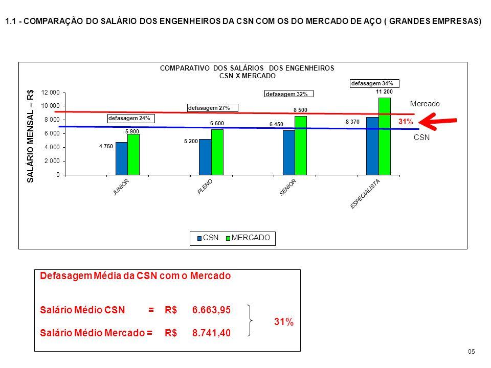 Defasagem Média da CSN com o Mercado Salário Médio CSN = R$ 6.663,95