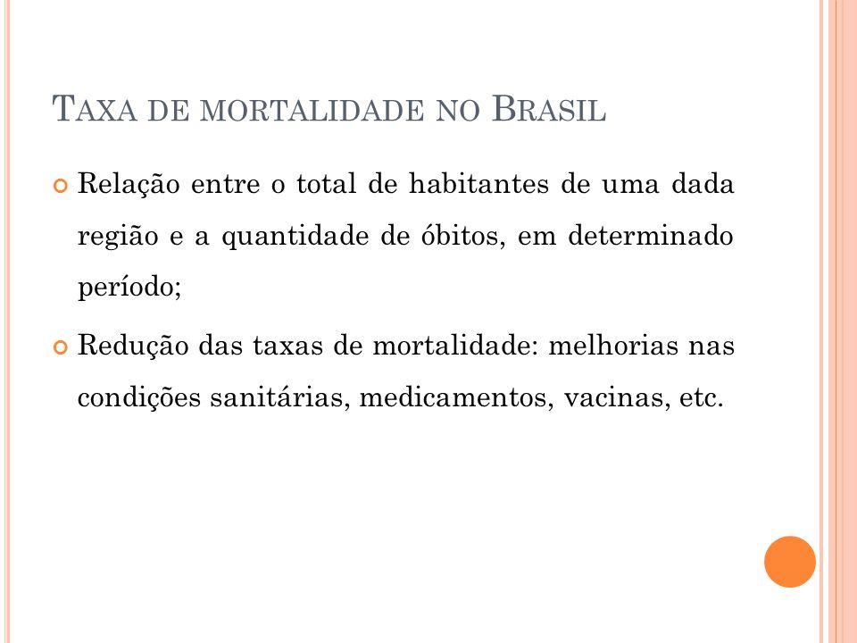 Taxa de mortalidade no Brasil