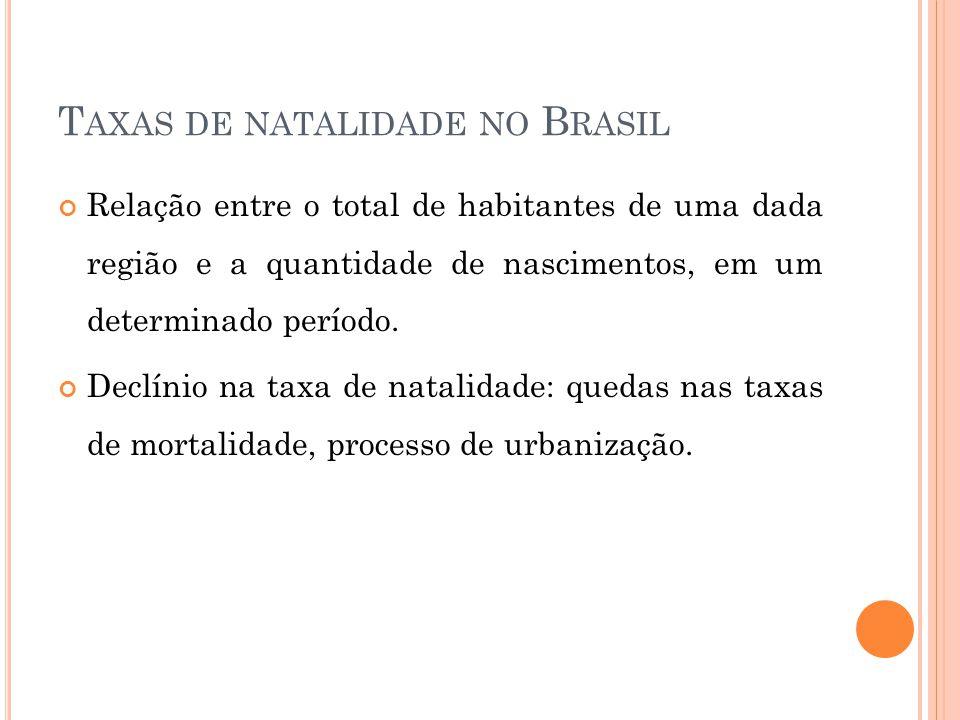 Taxas de natalidade no Brasil