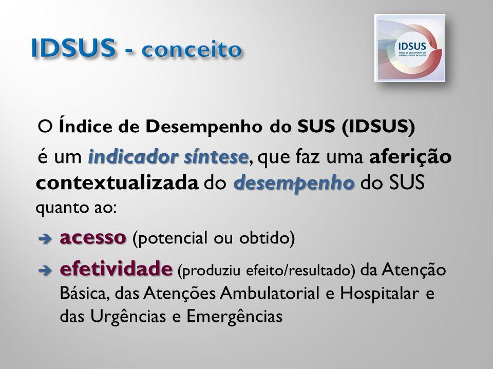 IDSUS - conceito O Índice de Desempenho do SUS (IDSUS) é um indicador síntese, que faz uma aferição contextualizada do desempenho do SUS quanto ao: