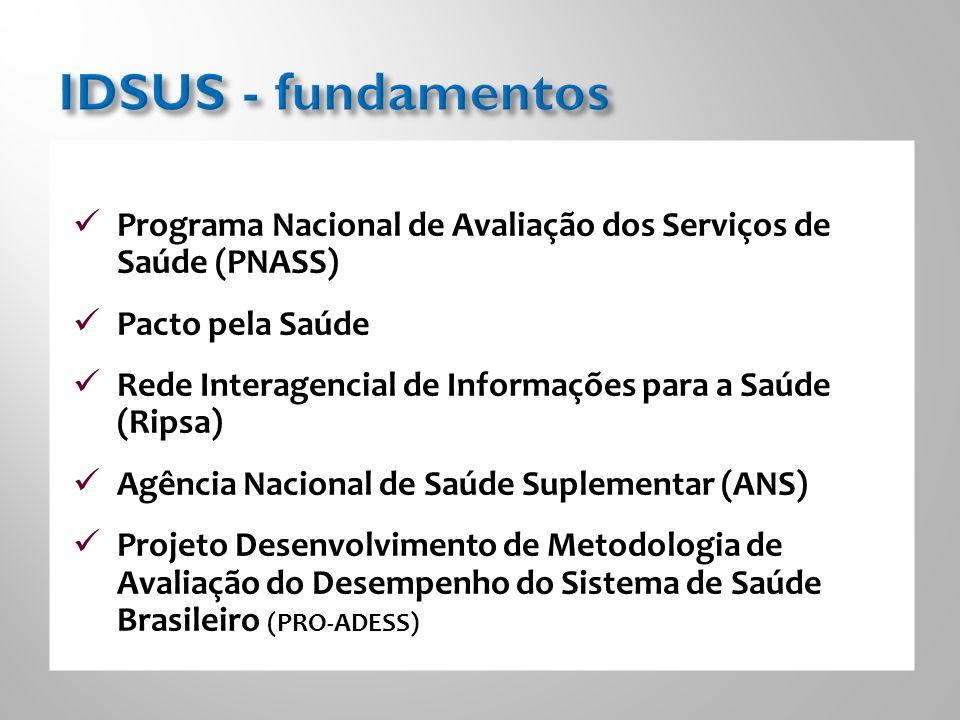 IDSUS - fundamentos Programa Nacional de Avaliação dos Serviços de Saúde (PNASS) Pacto pela Saúde.