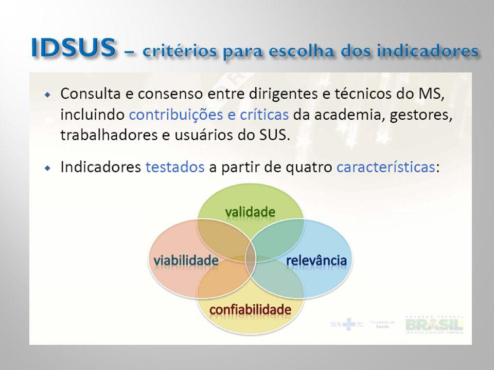 IDSUS – critérios para escolha dos indicadores