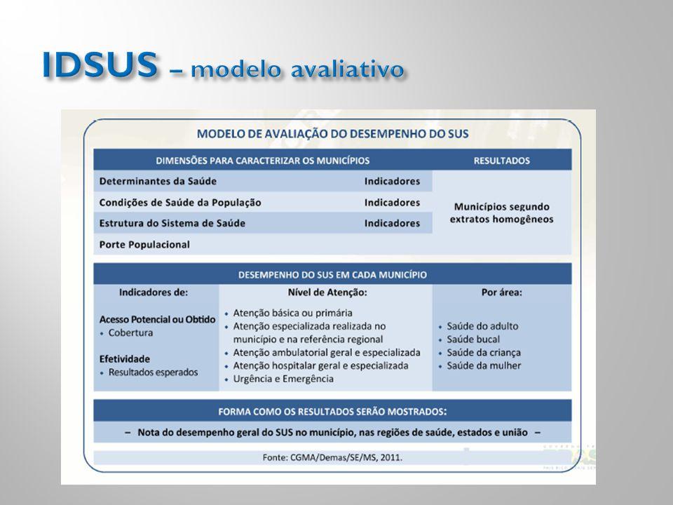 IDSUS – modelo avaliativo