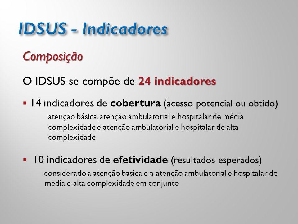 IDSUS - Indicadores Composição O IDSUS se compõe de 24 indicadores