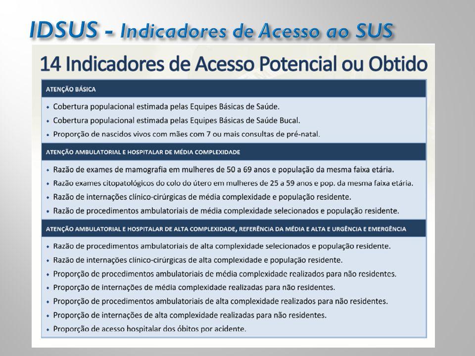 IDSUS - Indicadores de Acesso ao SUS