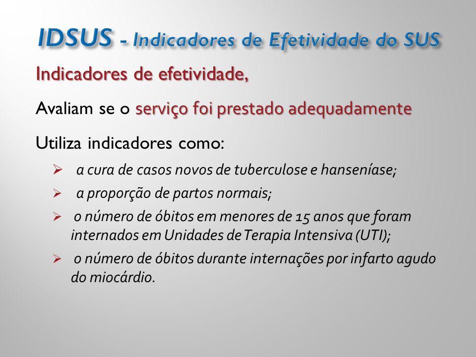 IDSUS - Indicadores de Efetividade do SUS