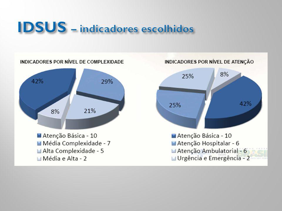 IDSUS – indicadores escolhidos