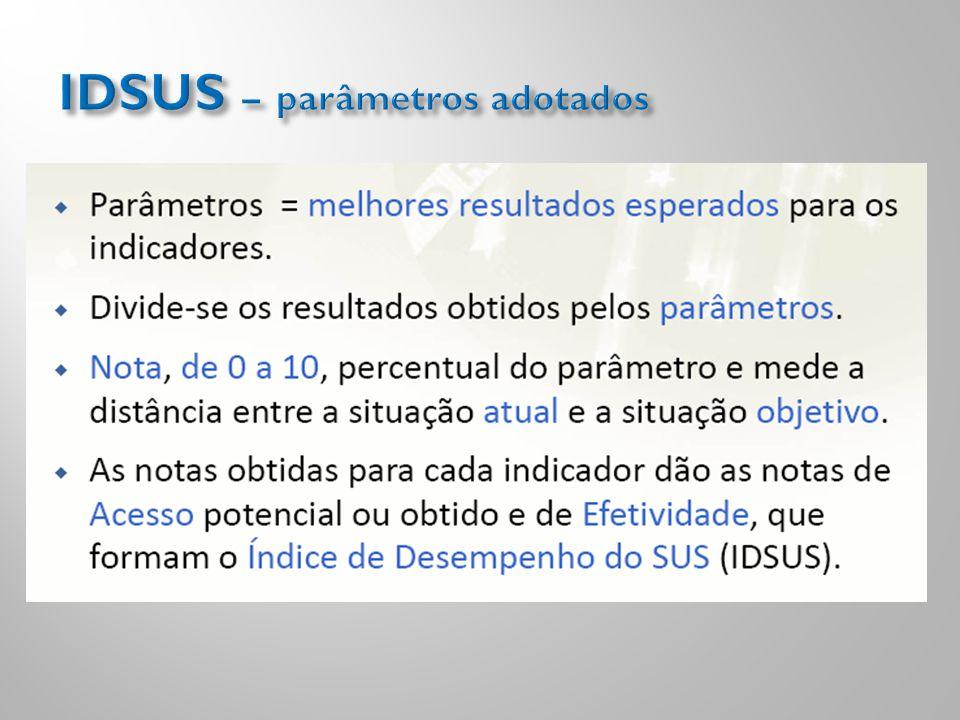 IDSUS – parâmetros adotados