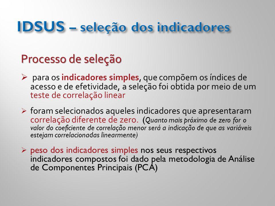 IDSUS – seleção dos indicadores