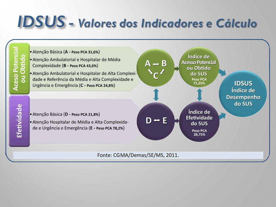 IDSUS - Valores dos Indicadores e Cálculo