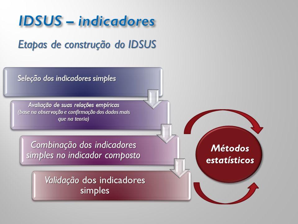 IDSUS – indicadores Etapas de construção do IDSUS