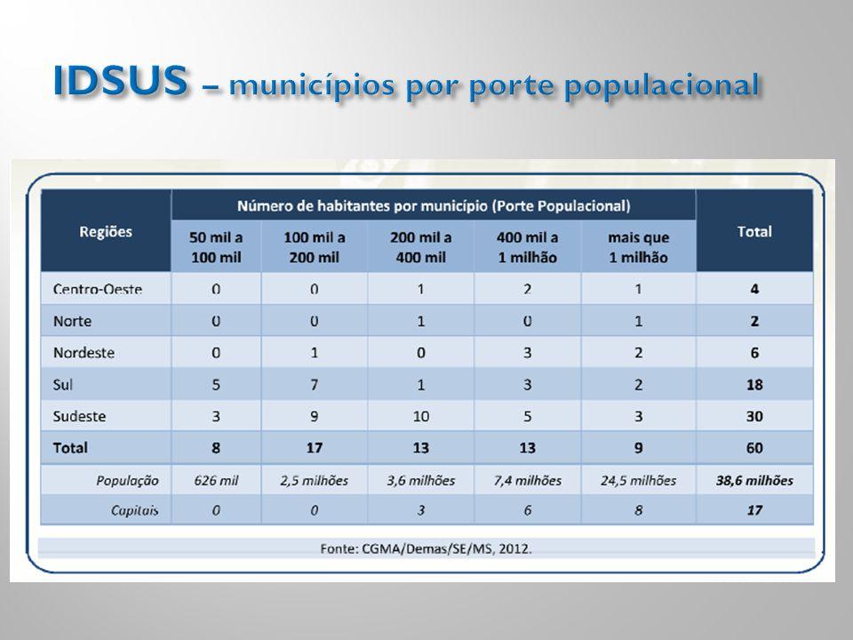IDSUS – municípios por porte populacional