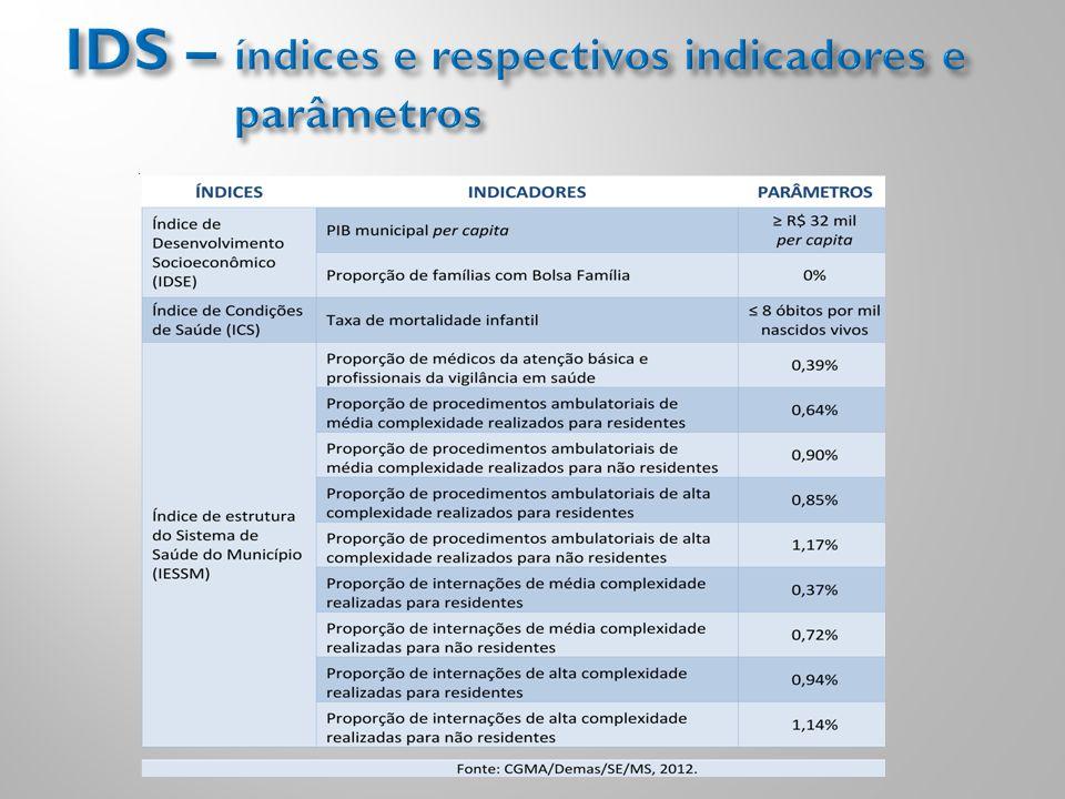 IDS – índices e respectivos indicadores e parâmetros