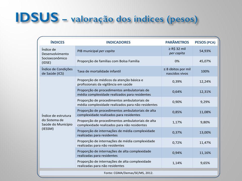IDSUS – valoração dos índices (pesos)