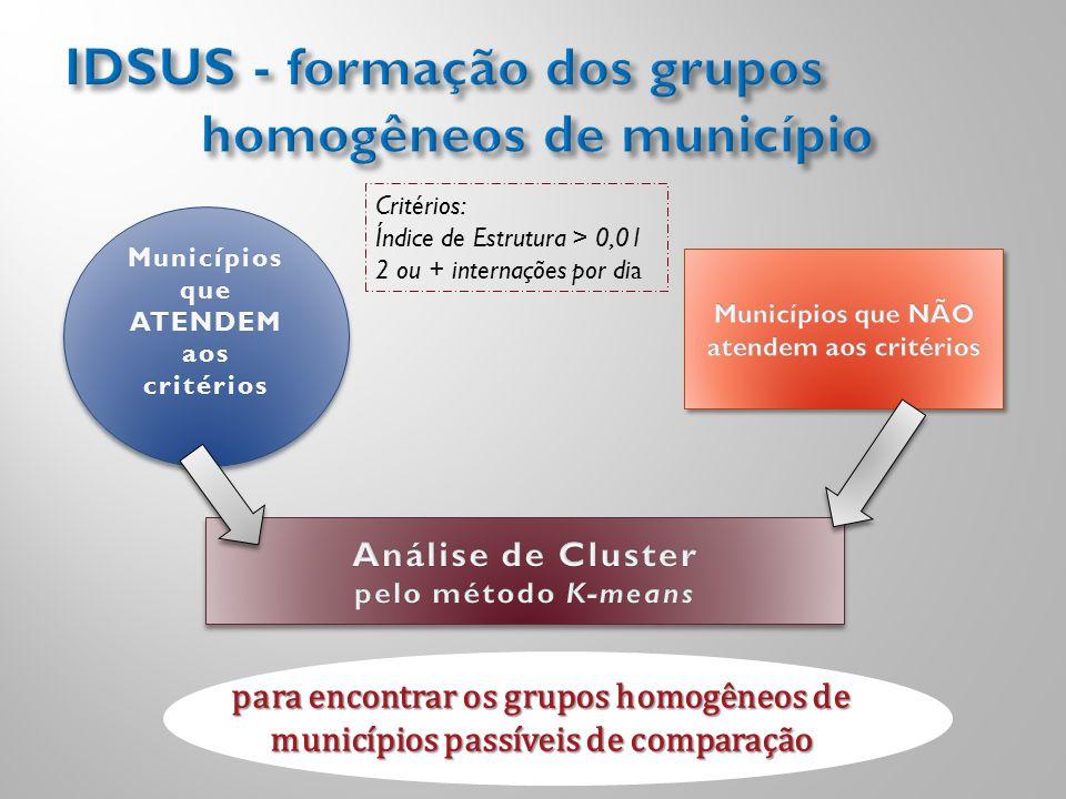 IDSUS - formação dos grupos homogêneos de município