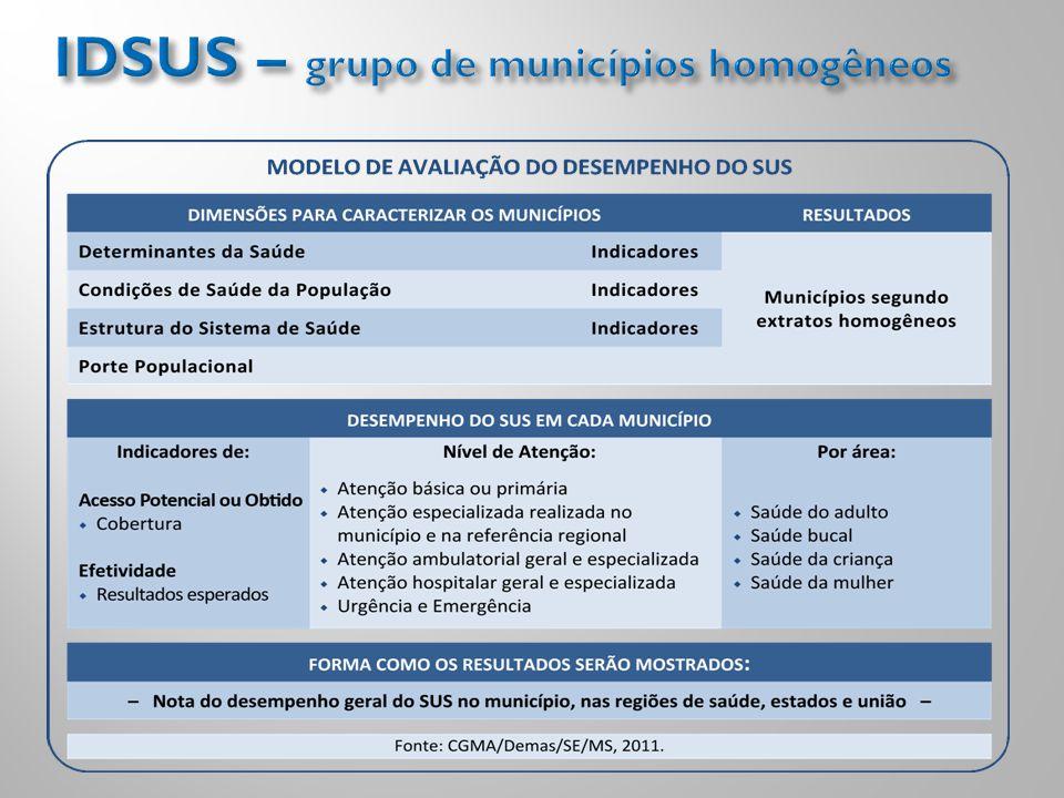 IDSUS – grupo de municípios homogêneos