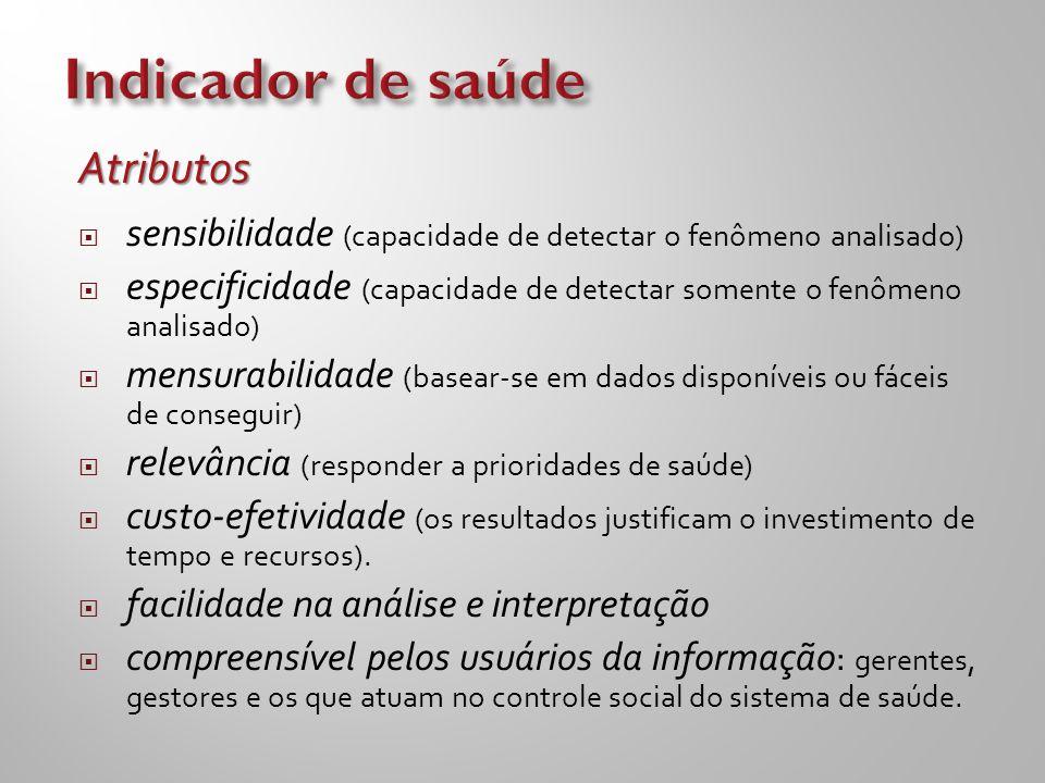 Indicador de saúde Atributos