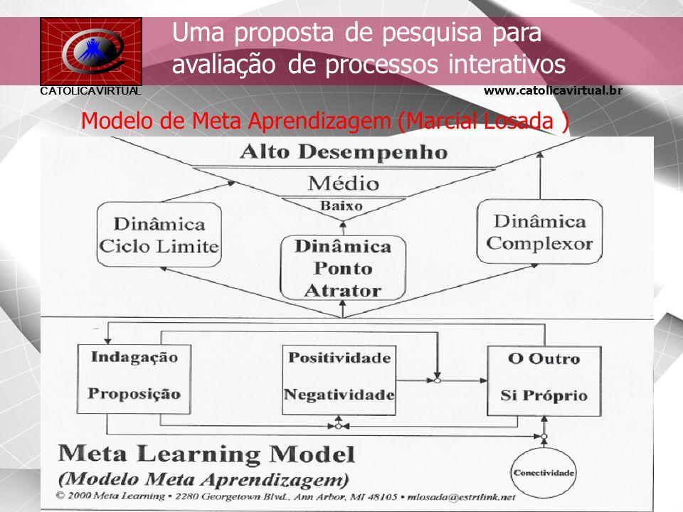 Uma proposta de pesquisa para avaliação de processos interativos