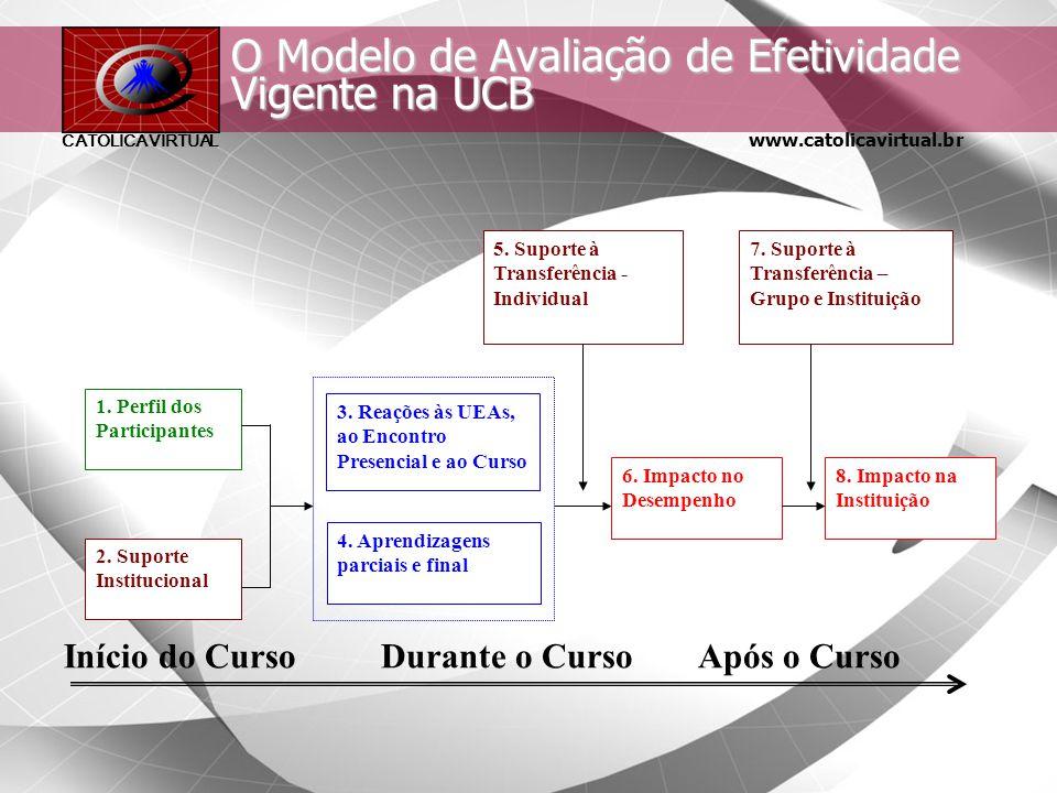 O Modelo de Avaliação de Efetividade Vigente na UCB