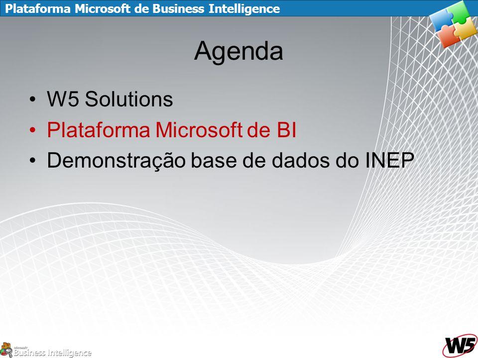 Agenda W5 Solutions Plataforma Microsoft de BI