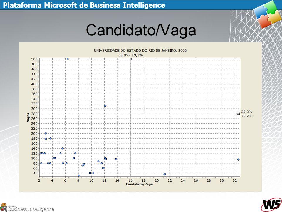 Candidato/Vaga