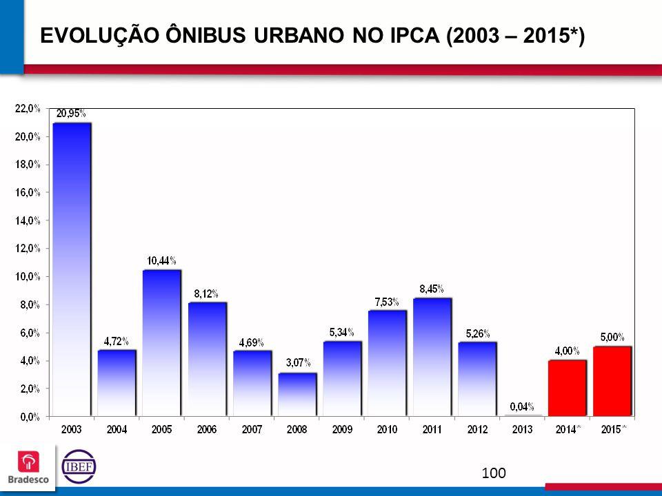 EVOLUÇÃO ÔNIBUS URBANO NO IPCA (2003 – 2015*)