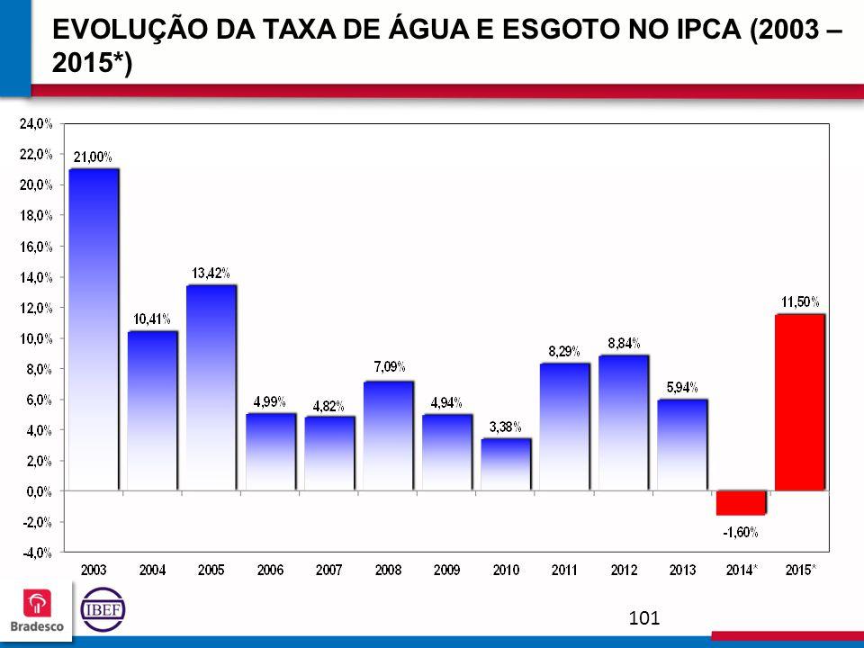 EVOLUÇÃO DA TAXA DE ÁGUA E ESGOTO NO IPCA (2003 – 2015*)