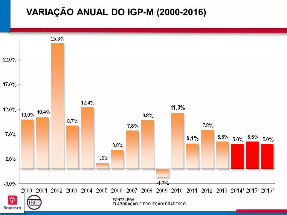VARIAÇÃO ANUAL DO IGP-M (2000-2016)