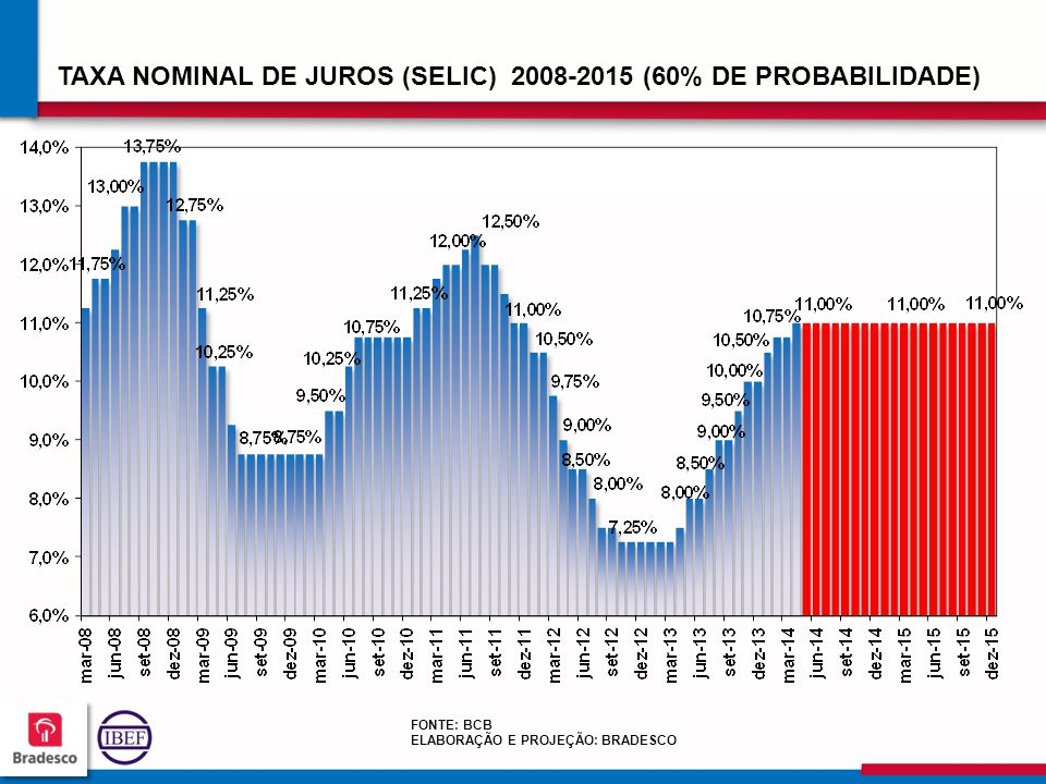 TAXA NOMINAL DE JUROS (SELIC) 2008-2015 (60% DE PROBABILIDADE)