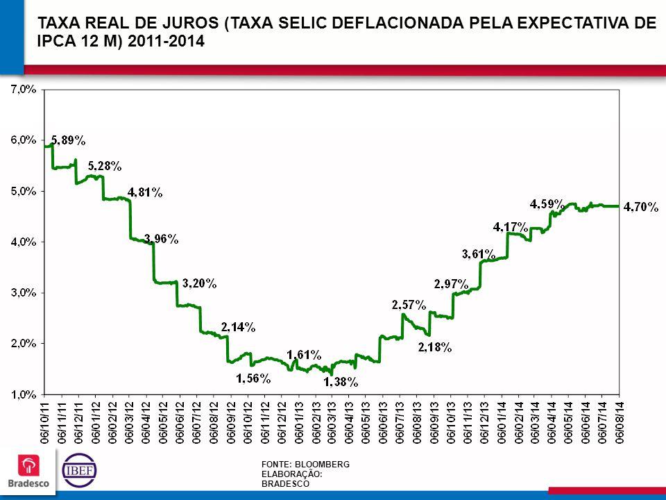 TAXA REAL DE JUROS (TAXA SELIC DEFLACIONADA PELA EXPECTATIVA DE IPCA 12 M) 2011-2014