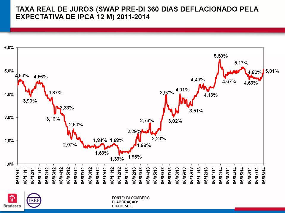 TAXA REAL DE JUROS (SWAP PRE-DI 360 DIAS DEFLACIONADO PELA EXPECTATIVA DE IPCA 12 M) 2011-2014