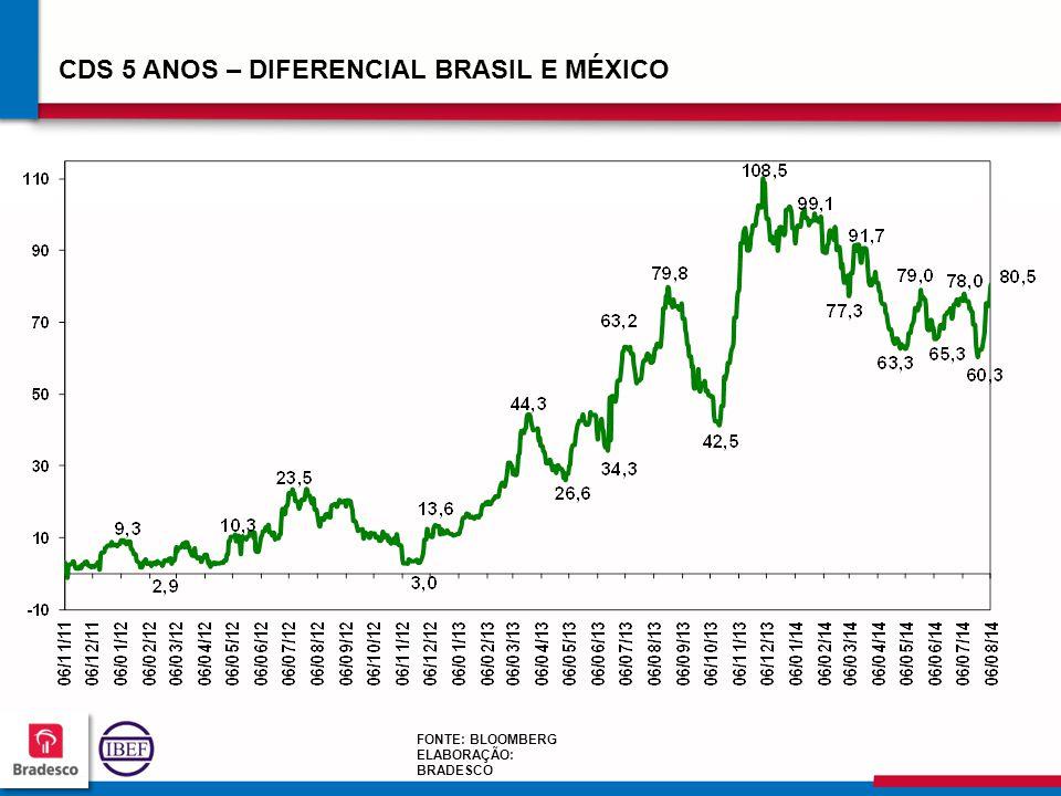 CDS 5 ANOS – DIFERENCIAL BRASIL E MÉXICO