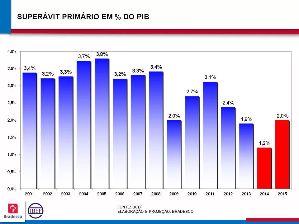 SUPERÁVIT PRIMÁRIO EM % DO PIB