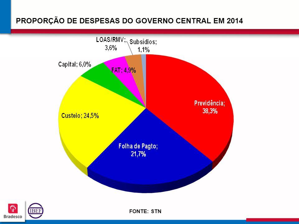 PROPORÇÃO DE DESPESAS DO GOVERNO CENTRAL EM 2014