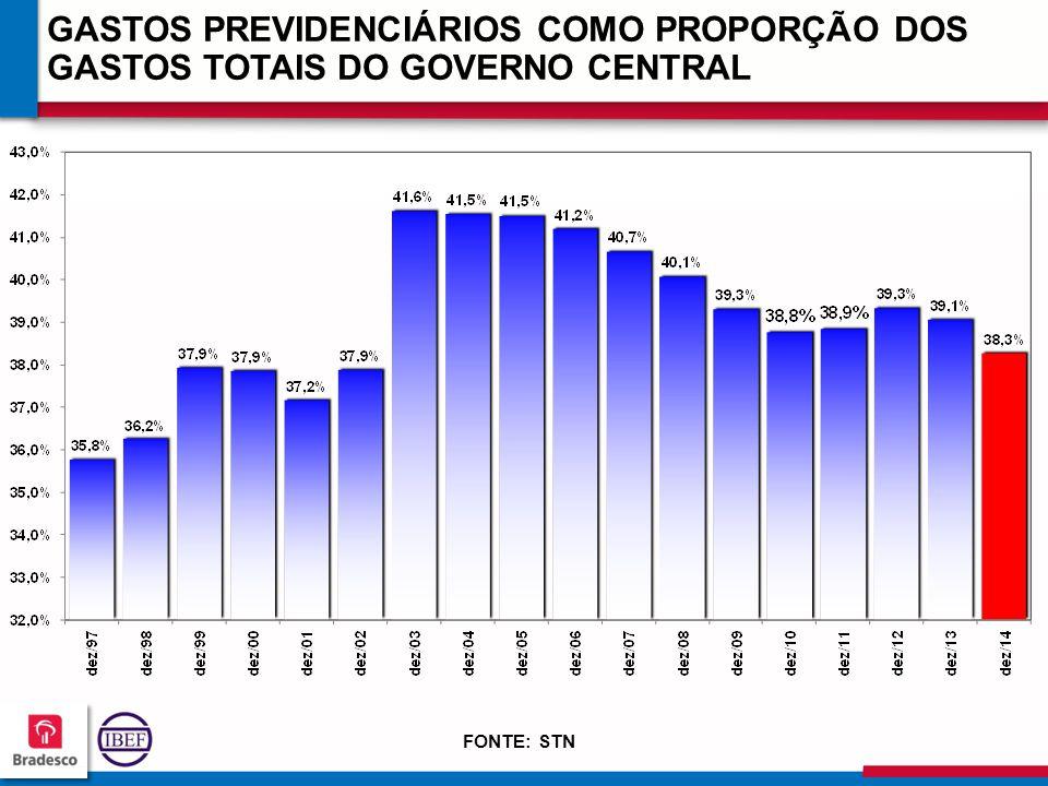 GASTOS PREVIDENCIÁRIOS COMO PROPORÇÃO DOS GASTOS TOTAIS DO GOVERNO CENTRAL