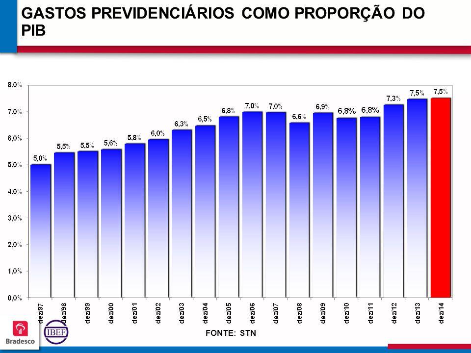 GASTOS PREVIDENCIÁRIOS COMO PROPORÇÃO DO PIB